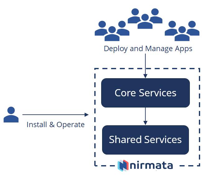 Nirmata Documentation